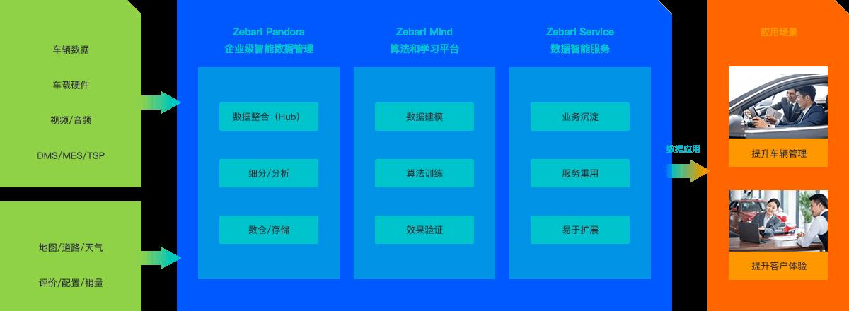 Zebrai智能数据模块